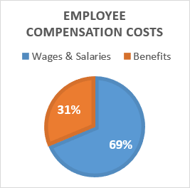 Employee Compensation Costs Chart