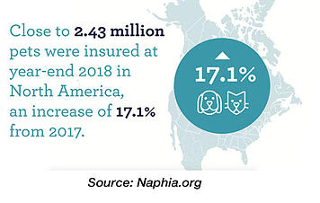 naphia number of insured pets 2018